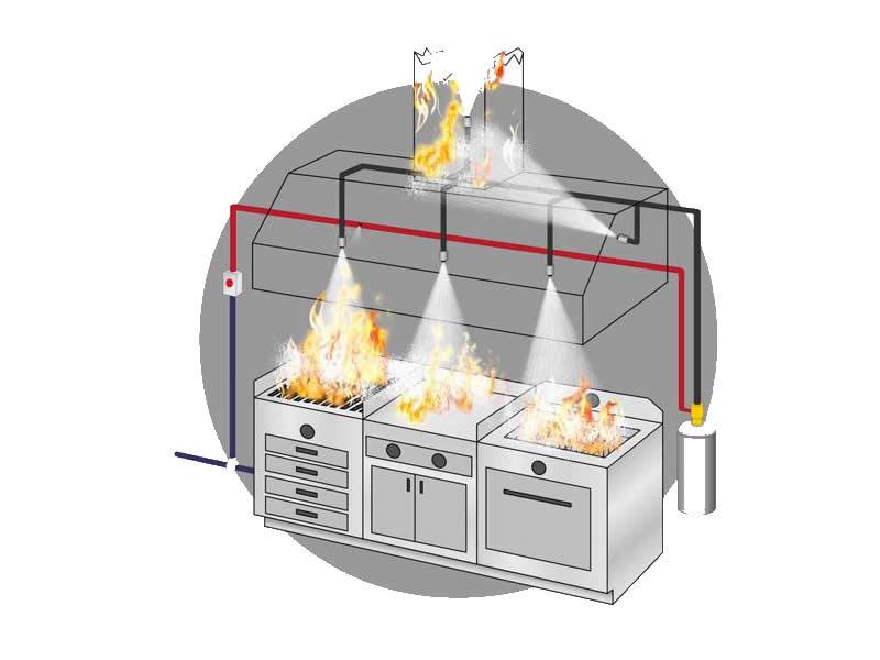Система пожаротушения кухонного оборудования